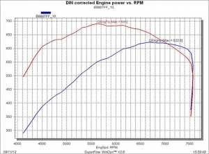 stage-4-dyno-example